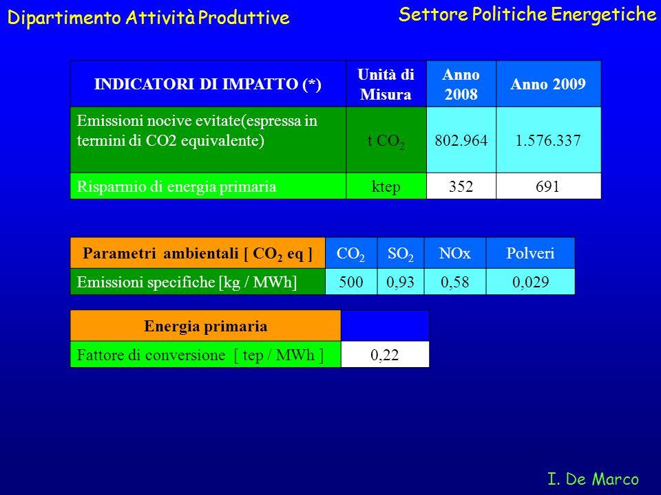INDICATORI DI IMPATTO (*) Parametri ambientali [ CO2 eq ]